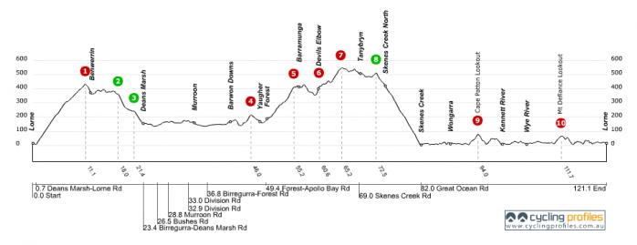 120km-amys-gran-fondo-course-profile